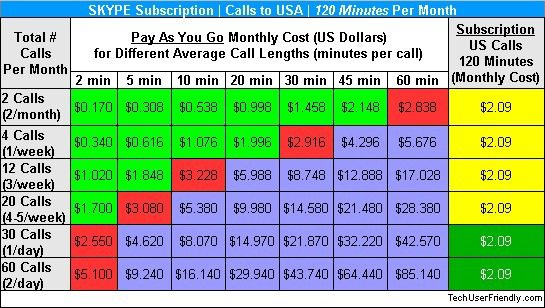 Skype-monthly-subscription-vs-pay-as-you-go-credit-120-minutes