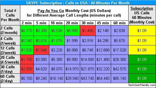Skype-monthly-subscription-vs-pay-as-you-go-credit-60-minutes